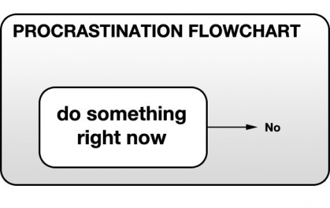 Why procrastination is bad