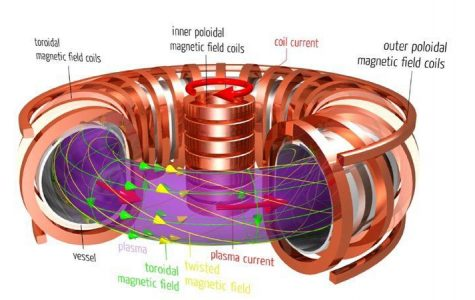 Fusion reactor: the clean future of unlimited energy?